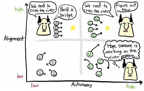 Alignement x Autonomie